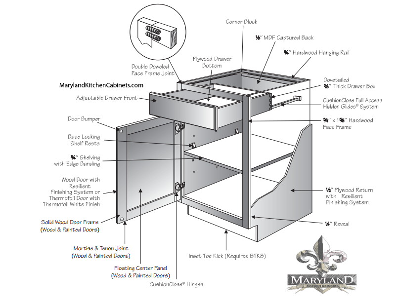 Base Cabinet Construction Specifications