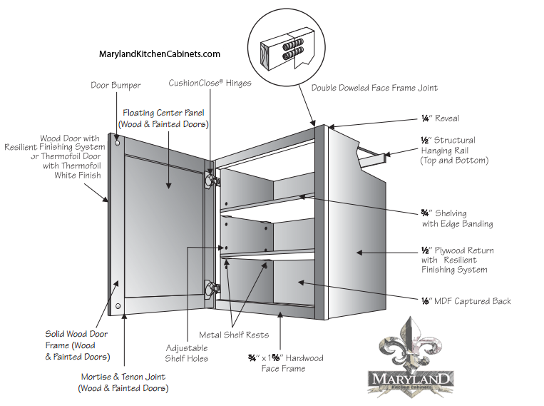 Wall Cabinet Construction Specifications  sc 1 st  Maryland Kitchen Cabinets : kitchen cabinet specification - Cheerinfomania.Com